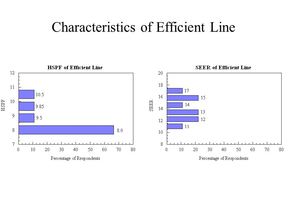Characteristics of Efficient Line