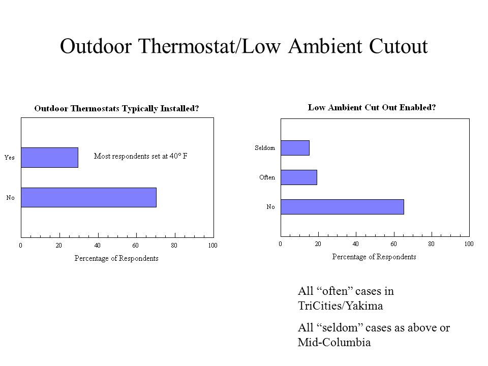 Outdoor Thermostat/Low Ambient Cutout All often cases in TriCities/Yakima All seldom cases as above or Mid-Columbia