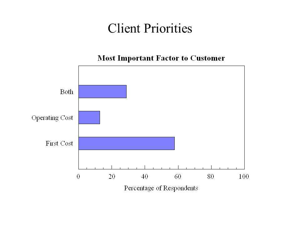 Client Priorities