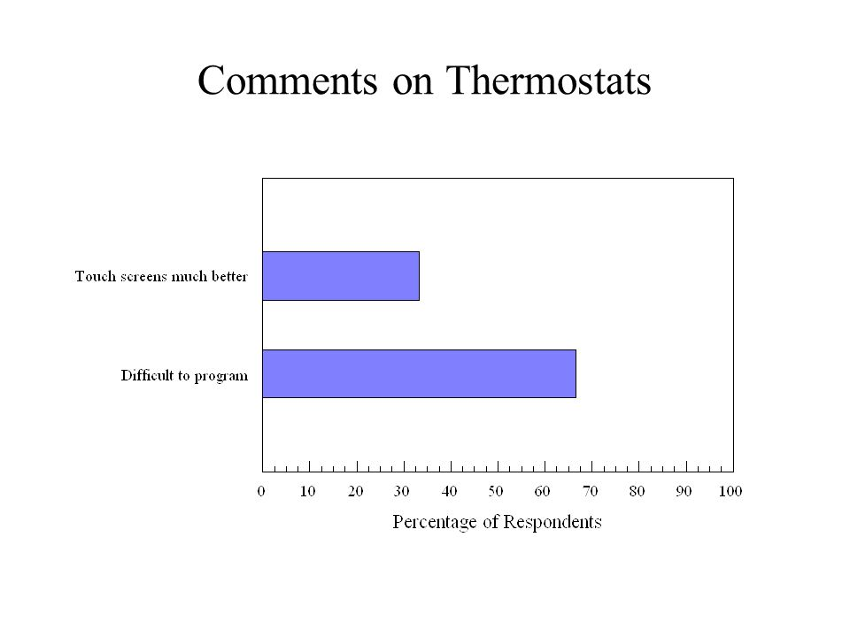 Comments on Thermostats