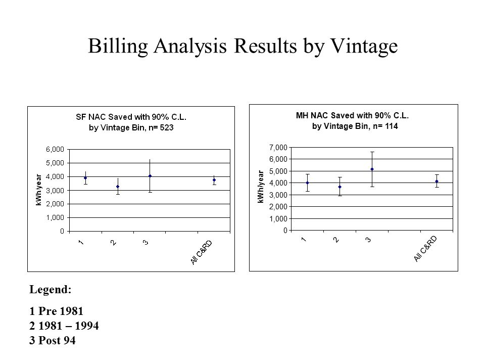 Billing Analysis Results by Vintage MH NAC Saved with 90% C.L.