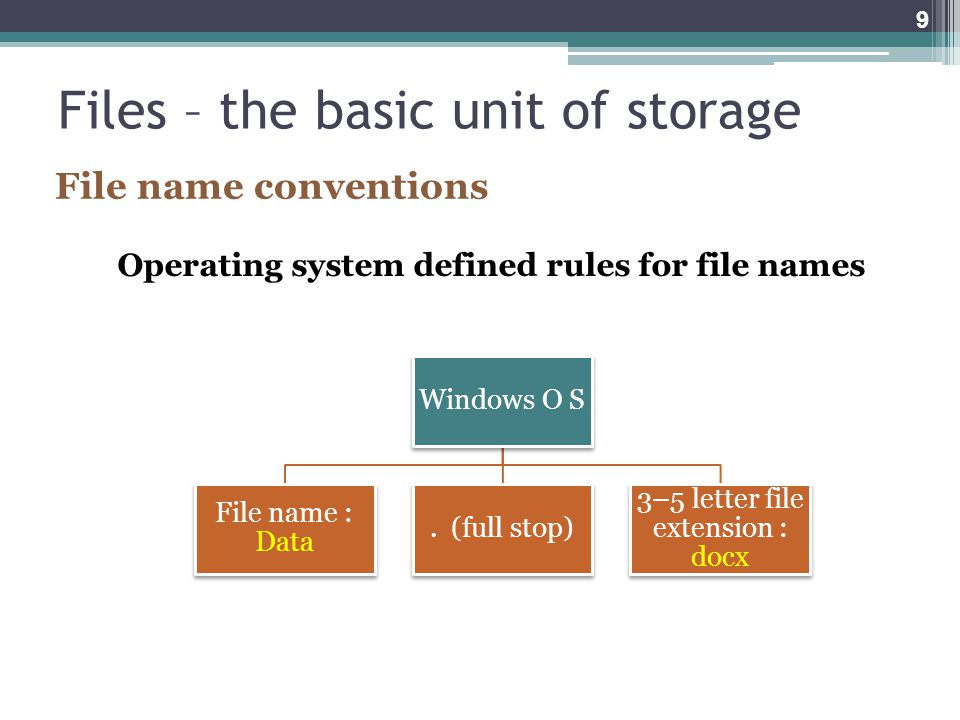 Files – the basic unit of storage File name conventions Operating system defined rules for file names Windows O S File name : Data.