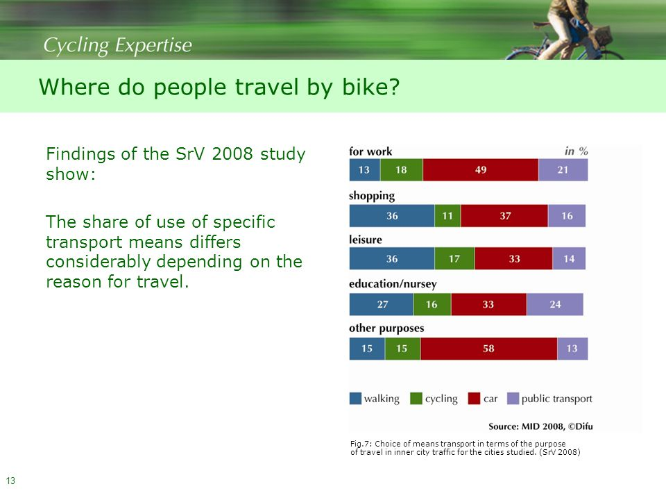 13 Where do people travel by bike.