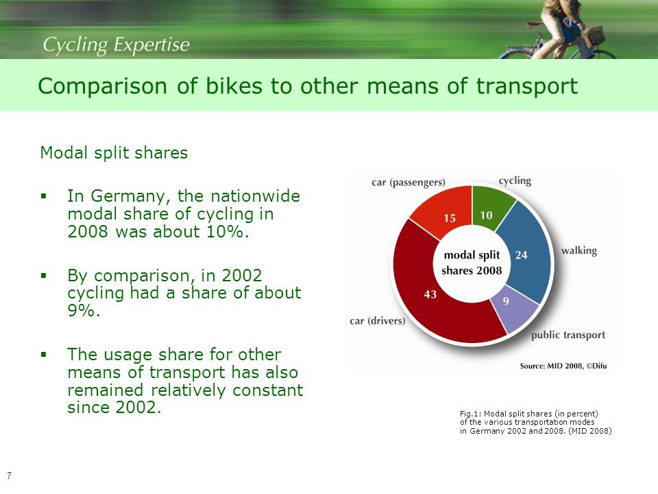 7 Comparison of bikes to other means of transport Modal split shares  In Germany, the nationwide modal share of cycling in 2008 was about 10%.