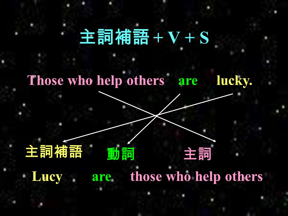 Only 片語 + 助動詞 + S + V Heonly if Christine sang.would harm no one Only 片語 助動詞動詞 + 受詞 主詞 wouldOnly if Christine sangharm no one.he