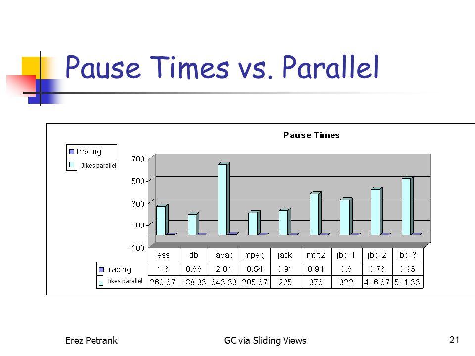 Erez PetrankGC via Sliding Views21 Pause Times vs. Parallel Jikes parallel