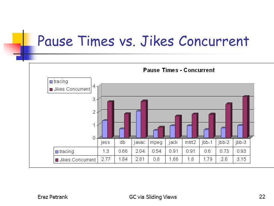 Erez PetrankGC via Sliding Views22 Pause Times vs. Jikes Concurrent