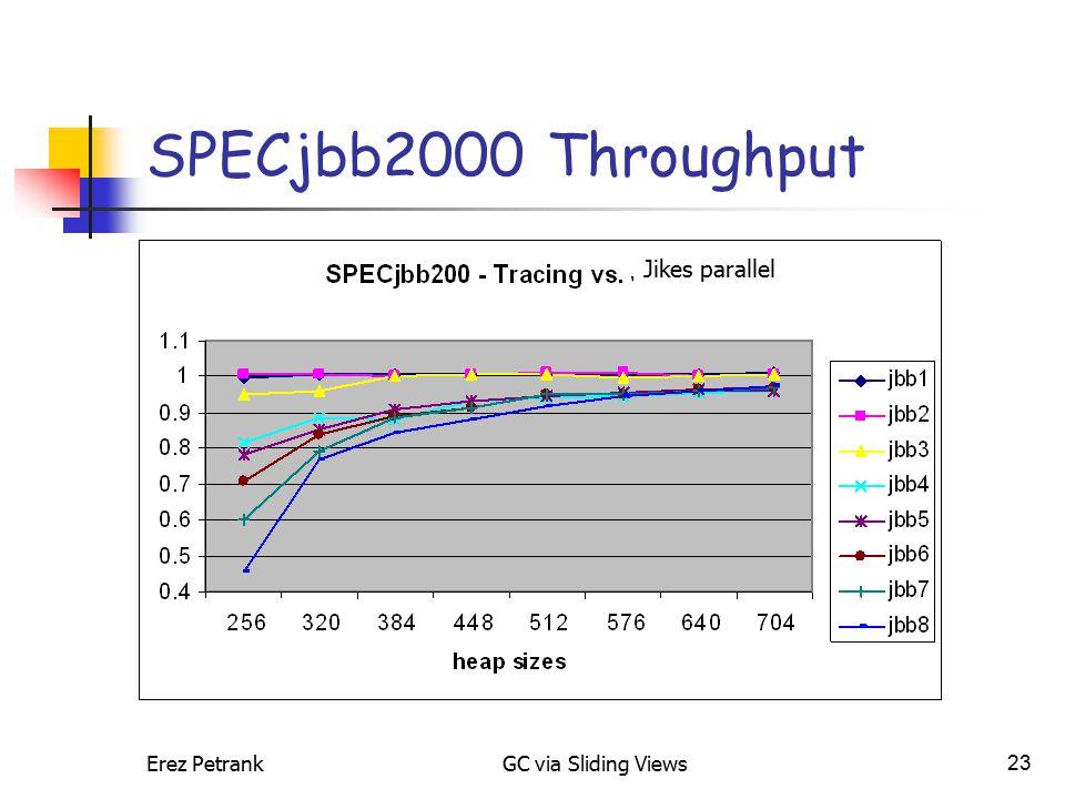 Erez PetrankGC via Sliding Views23 SPECjbb2000 Throughput Jikes parallel