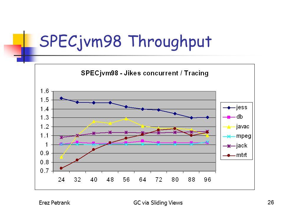 Erez PetrankGC via Sliding Views26 SPECjvm98 Throughput