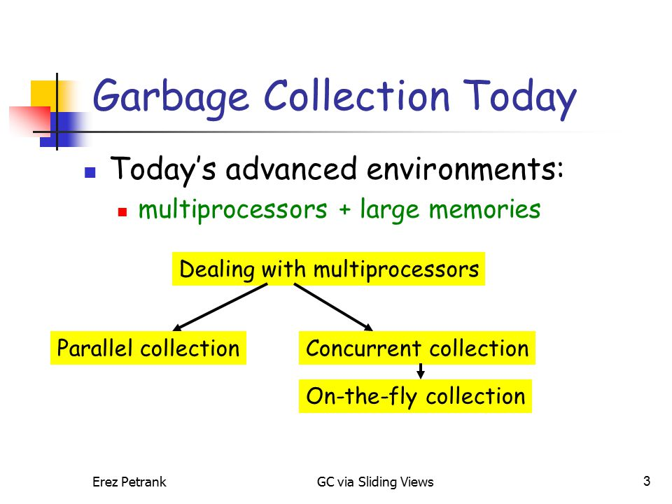 Erez PetrankGC via Sliding Views3 Garbage Collection Today Today's advanced environments: multiprocessors + large memories Dealing with multiprocessors Concurrent collectionParallel collection On-the-fly collection