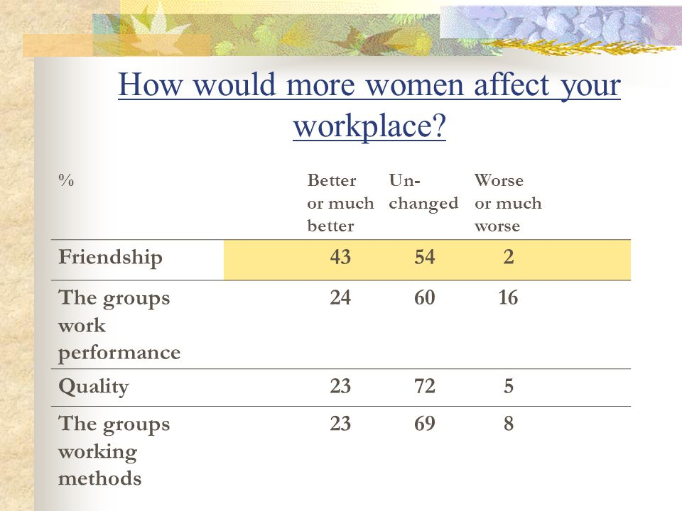 How would more women affect your workplace.