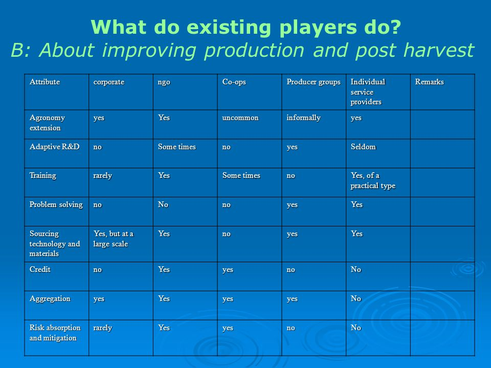 What do existing players do.