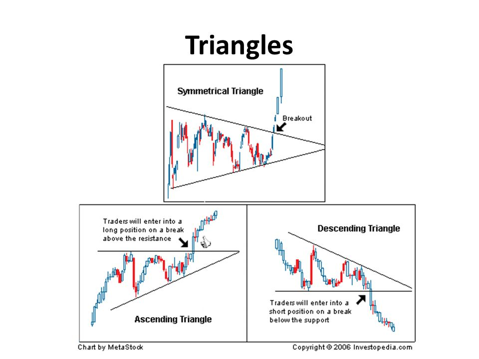 The symmetrical triangle in Figure 4 is a pattern in which two trendlines converge toward each other.