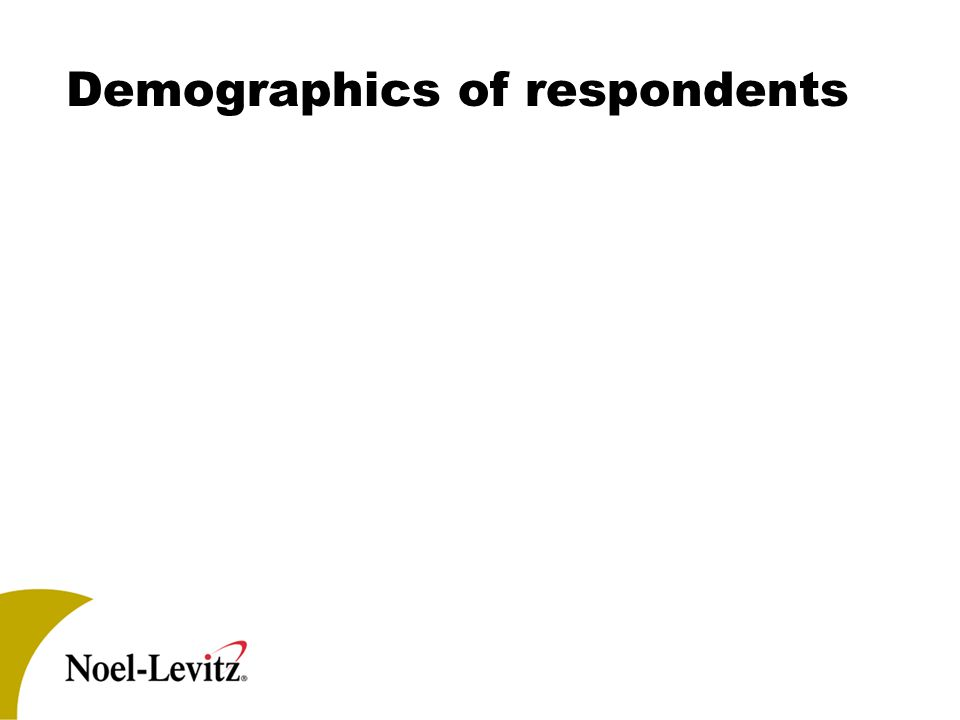 Demographics of respondents