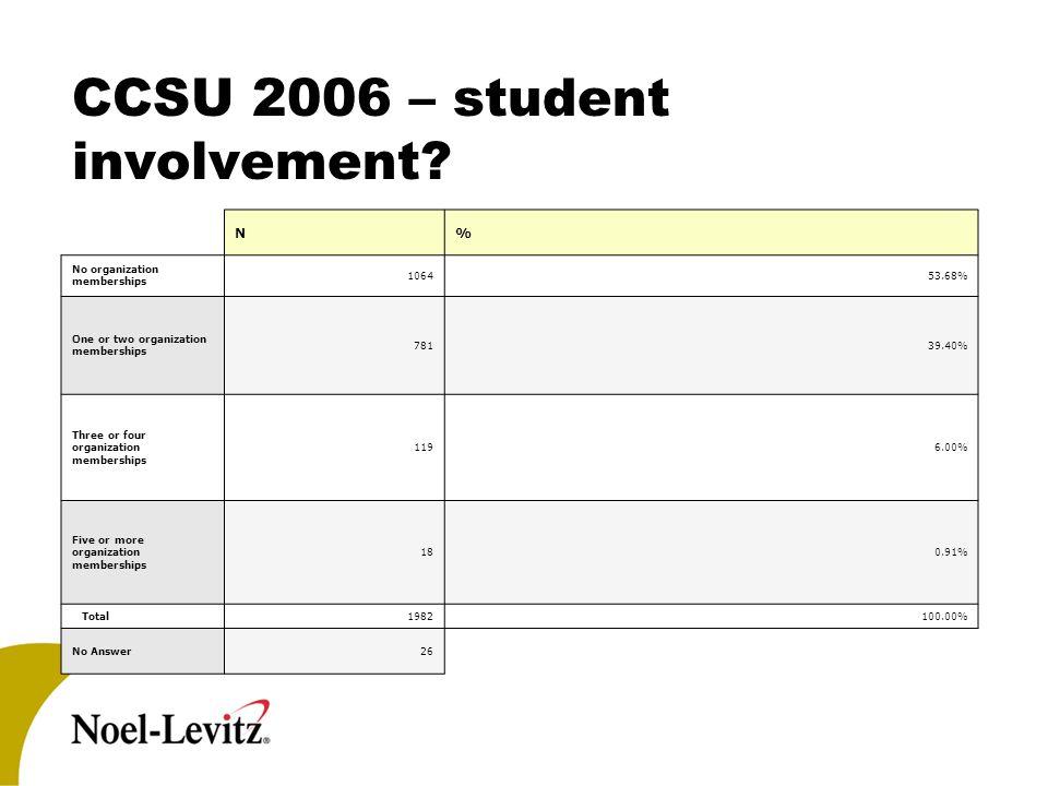 CCSU 2006 – student involvement? N% No organization memberships 106453.68% One or two organization memberships 78139.40% Three or four organization me