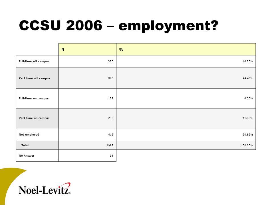 CCSU 2006 – employment? N% Full-time off campus32016.25% Part-time off campus87644.49% Full-time on campus1286.50% Part-time on campus23311.83% Not em