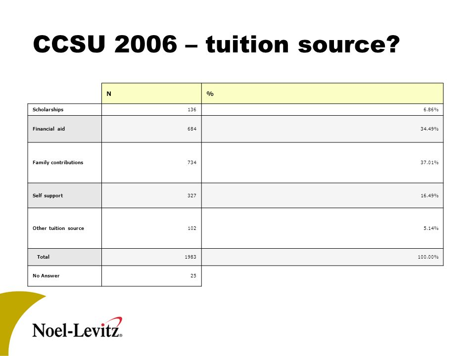 CCSU 2006 – tuition source.