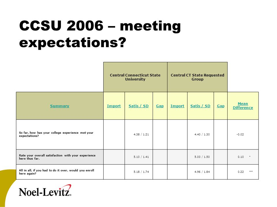 CCSU 2006 – meeting expectations.