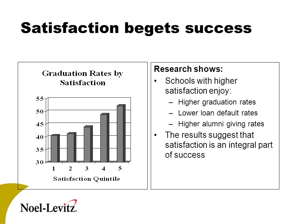 Satisfaction begets success Research shows: Schools with higher satisfaction enjoy: –Higher graduation rates –Lower loan default rates –Higher alumni giving rates The results suggest that satisfaction is an integral part of success