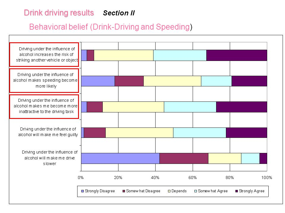 Behavioral belief (Drink-Driving and Speeding) Drink driving results Section II
