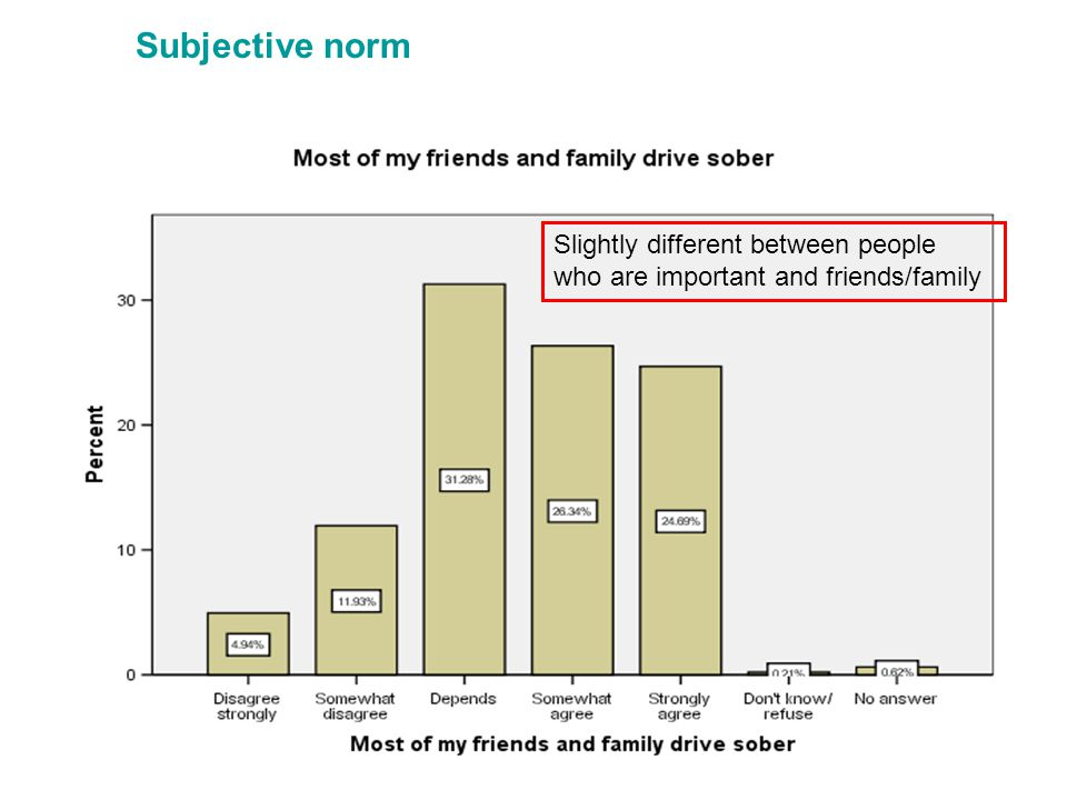 Subjective norm Slightly different between people who are important and friends/family