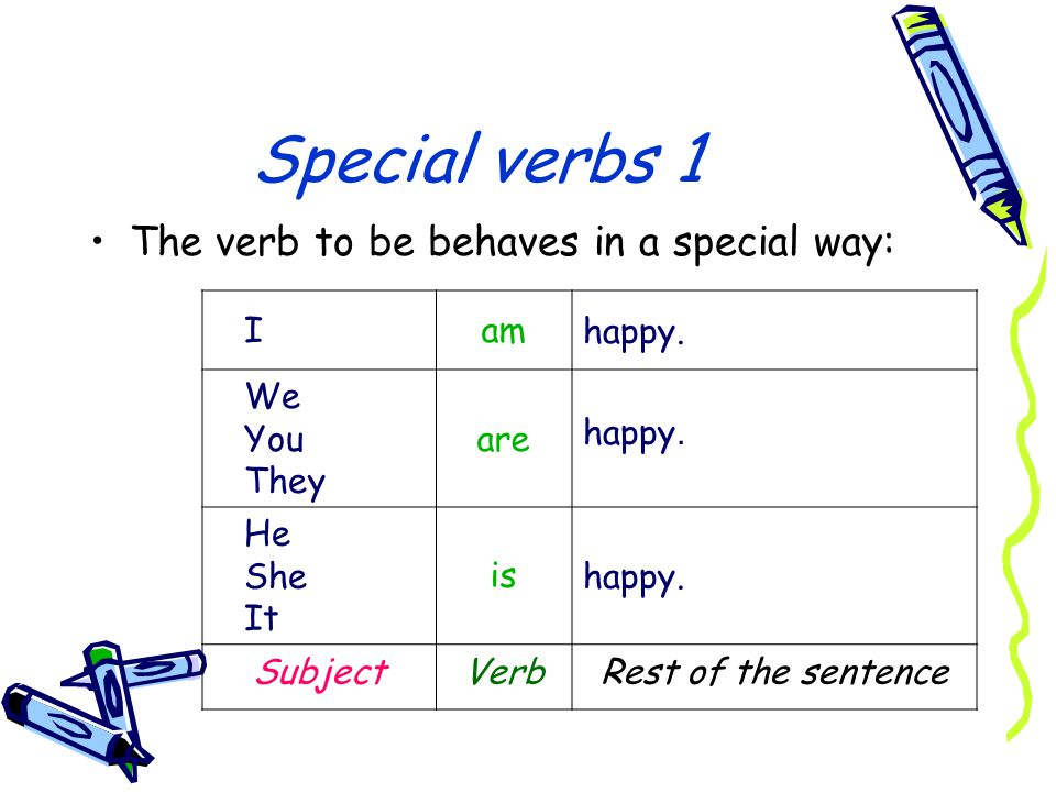 Special verbs 1 The verb to be behaves in a special way: happy.am I happy. are We You They happy. is He She It Rest of the sentenceVerbSubject