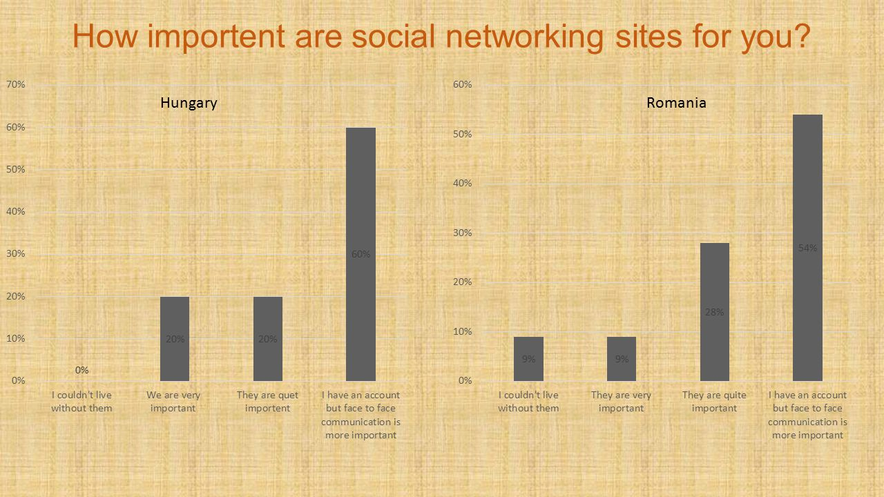 How importent are social networking sites for you Hungary Romania