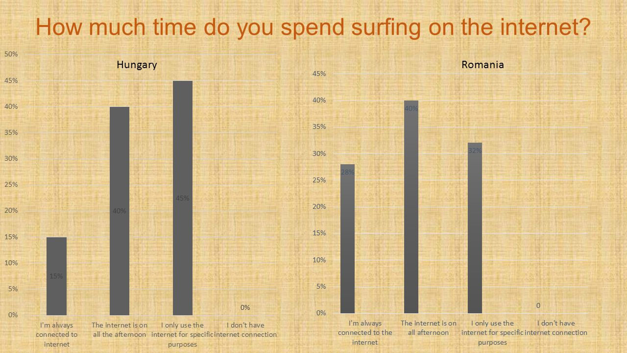 How much time do you spend surfing on the internet Hungary Romania