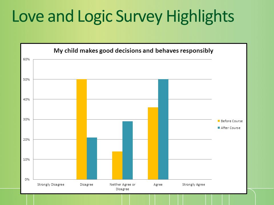 Love and Logic Survey Highlights