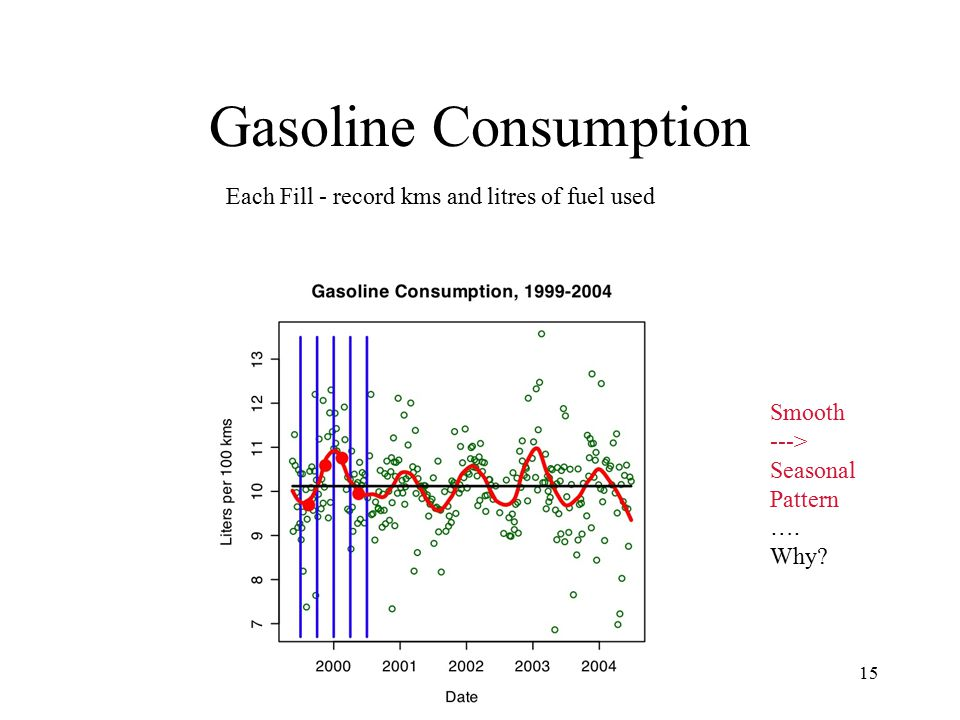 Gasoline Consumption Each Fill - record kms and litres of fuel used Smooth ---> Seasonal Pattern ….