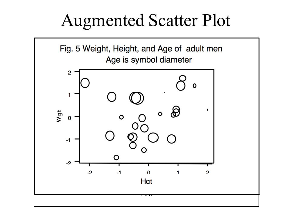 Augmented Scatter Plot