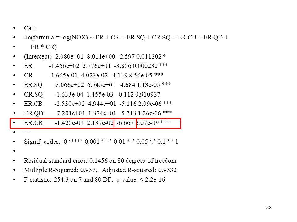 Call: lm(formula = log(NOX) ~ ER + CR + ER.SQ + CR.SQ + ER.CB + ER.QD + ER * CR) (Intercept) 2.080e+01 8.011e+00 2.597 0.011202 * ER -1.456e+02 3.776e