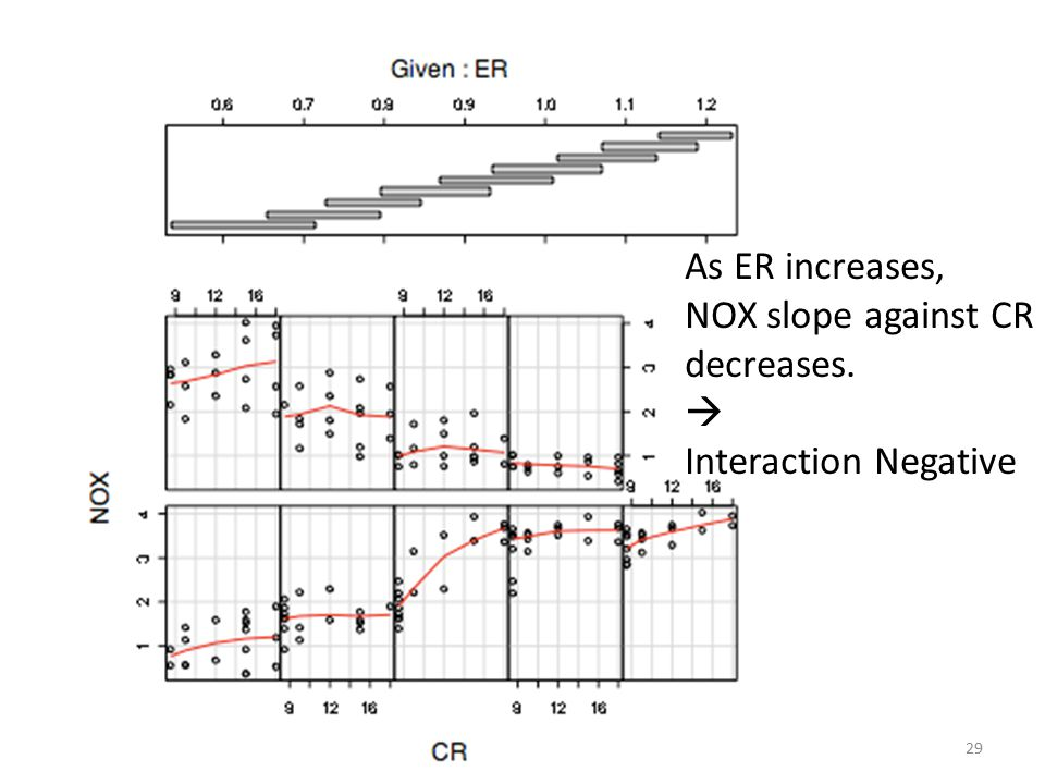 29 As ER increases, NOX slope against CR decreases.  Interaction Negative