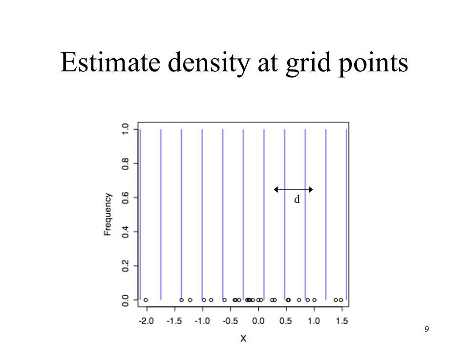 Profile Plot [1] Density Age [3] Wgt Hgt [5] Neck Chest [7] Abdomen Hip [9] Thigh Knee [11] Ankle Biceps [13] Forearm Wrist