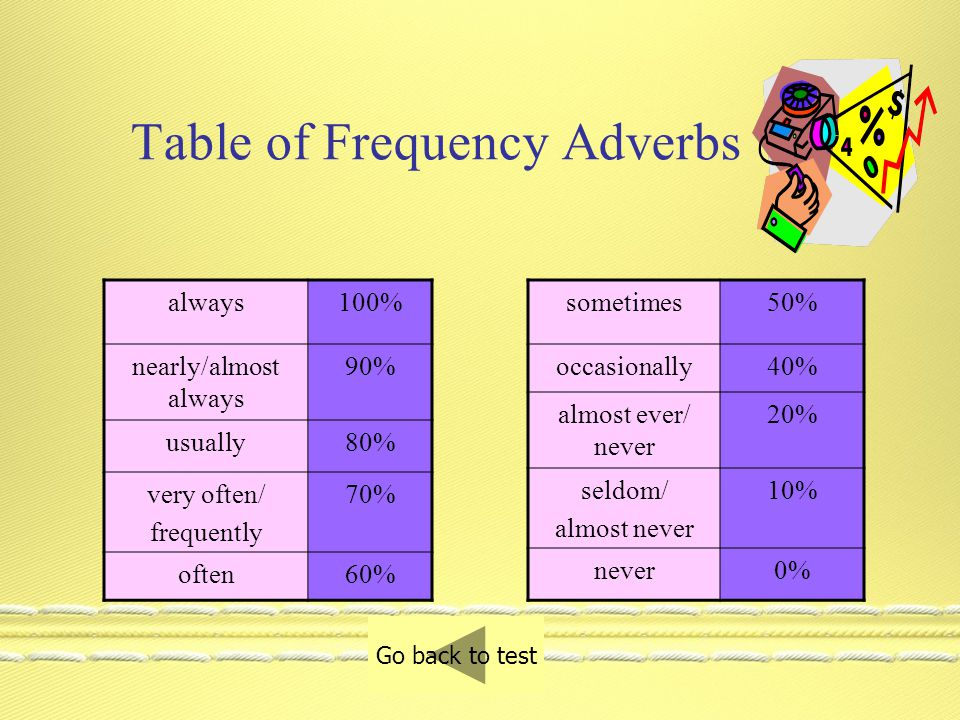 Test your knowledge on frequency adverbs. Andy is an excellent student.