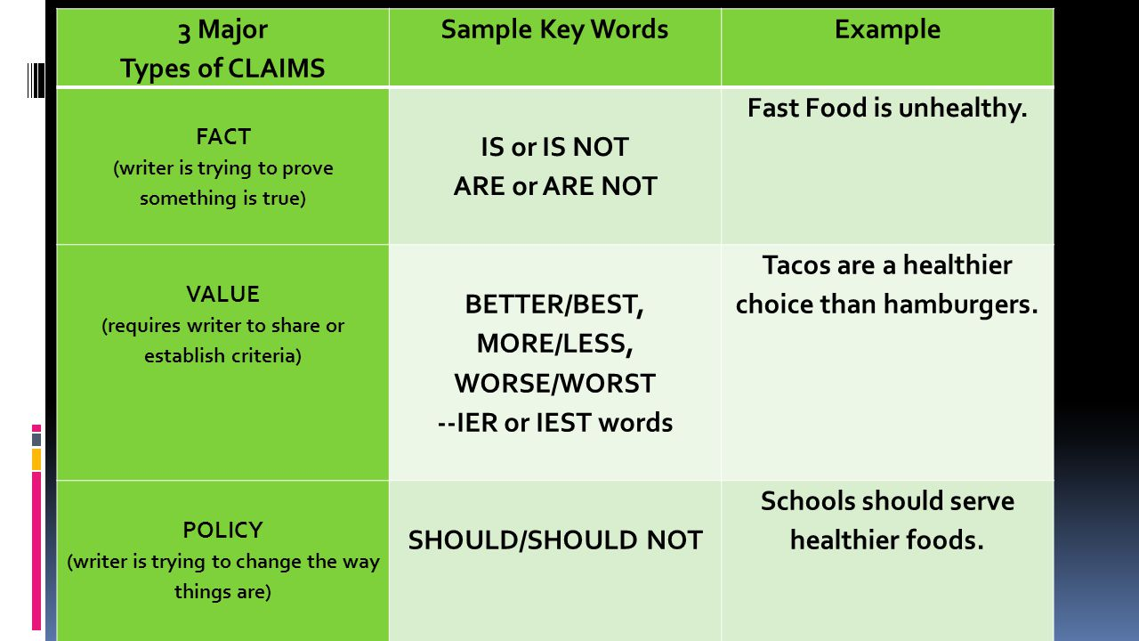 3 Major Types of CLAIMS Sample Key WordsExample FACT (writer is trying to prove something is true) IS or IS NOT ARE or ARE NOT Fast Food is unhealthy.