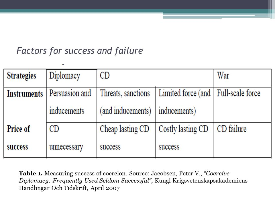 Factors for success and failure Table 1. Measuring success of coercion.