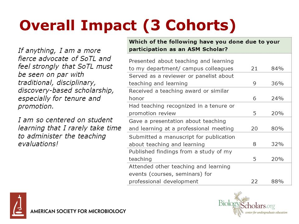 Overall Impact (3 Cohorts) If anything, I am a more fierce advocate of SoTL and feel strongly that SoTL must be seen on par with traditional, disciplinary, discovery-based scholarship, especially for tenure and promotion.
