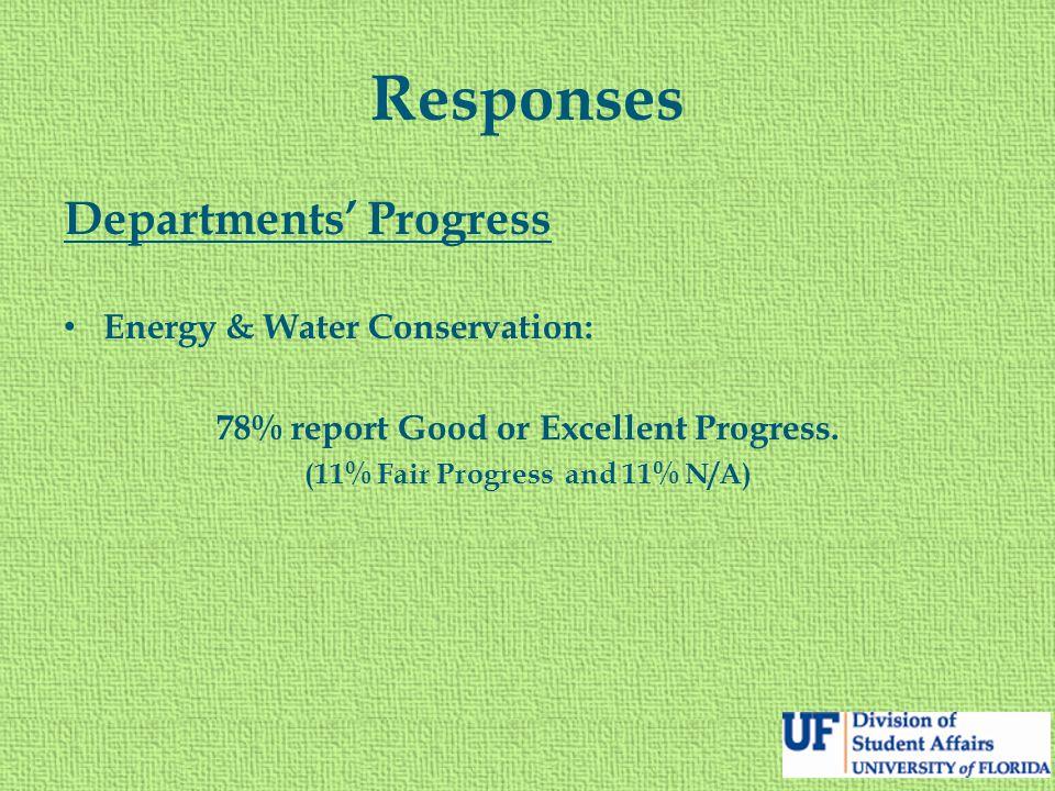 Responses Departments' Progress Energy & Water Conservation: 78% report Good or Excellent Progress. (11% Fair Progress and 11% N/A)