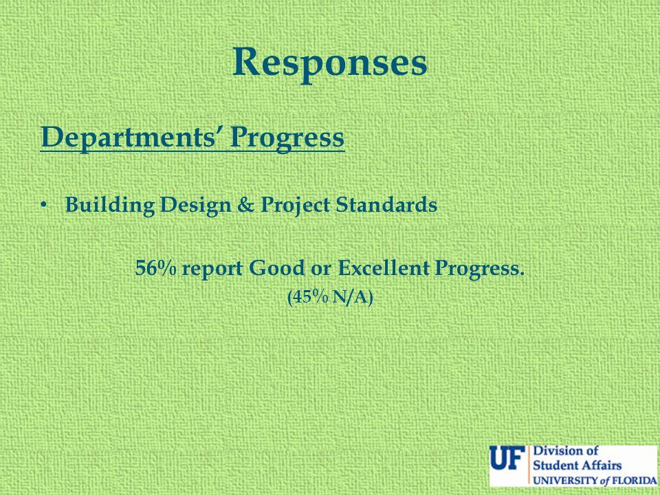 Responses Departments' Progress Building Design & Project Standards 56% report Good or Excellent Progress. (45% N/A)