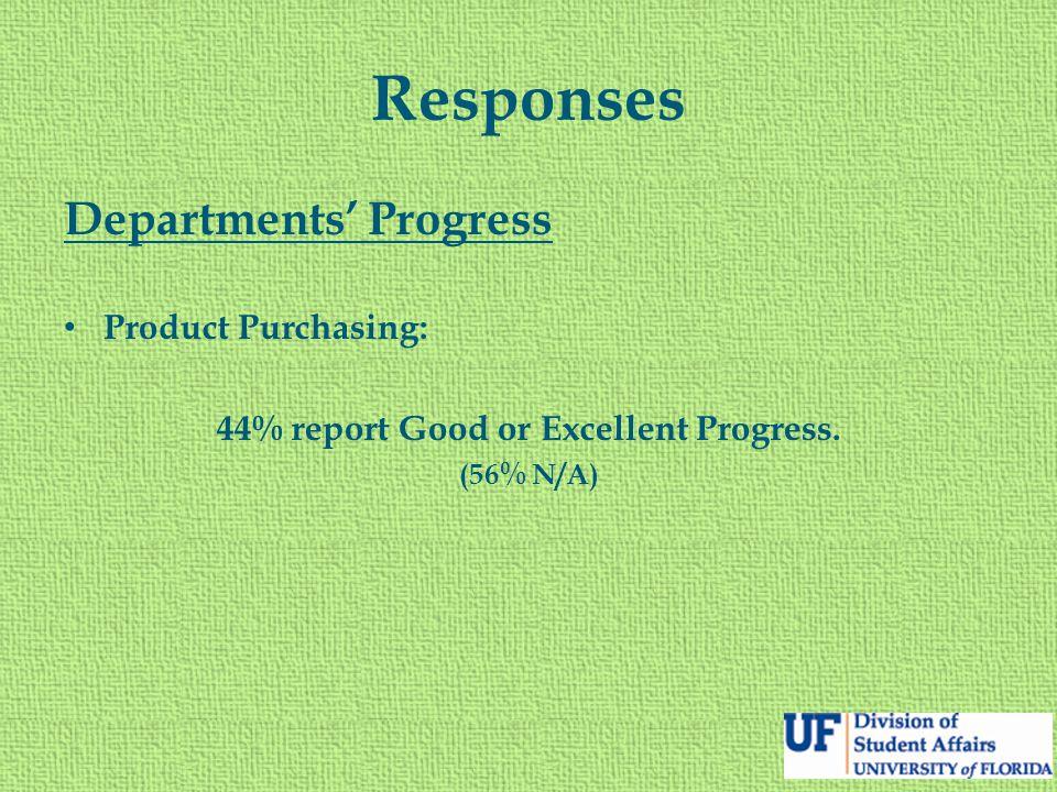 Responses Departments' Progress Product Purchasing: 44% report Good or Excellent Progress. (56% N/A)