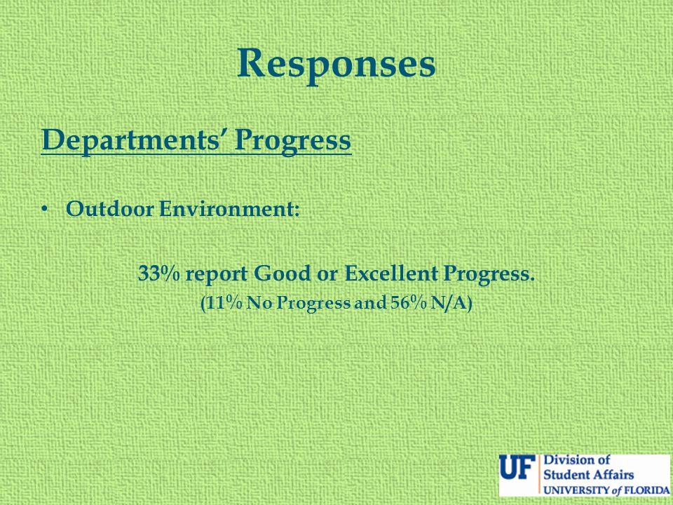 Responses Departments' Progress Outdoor Environment: 33% report Good or Excellent Progress. (11% No Progress and 56% N/A)