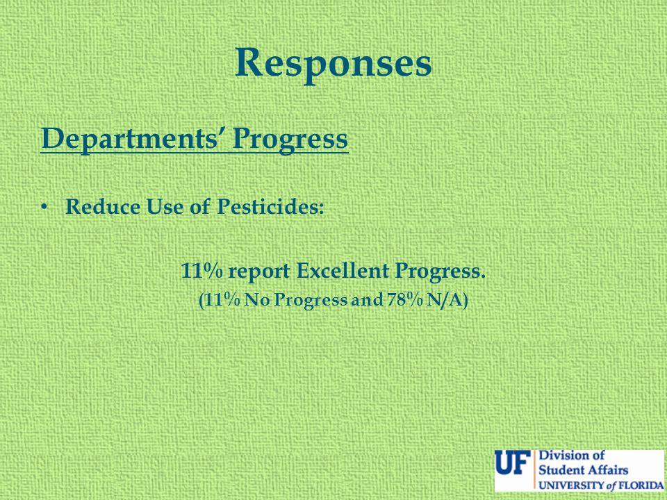 Responses Departments' Progress Reduce Use of Pesticides: 11% report Excellent Progress. (11% No Progress and 78% N/A)