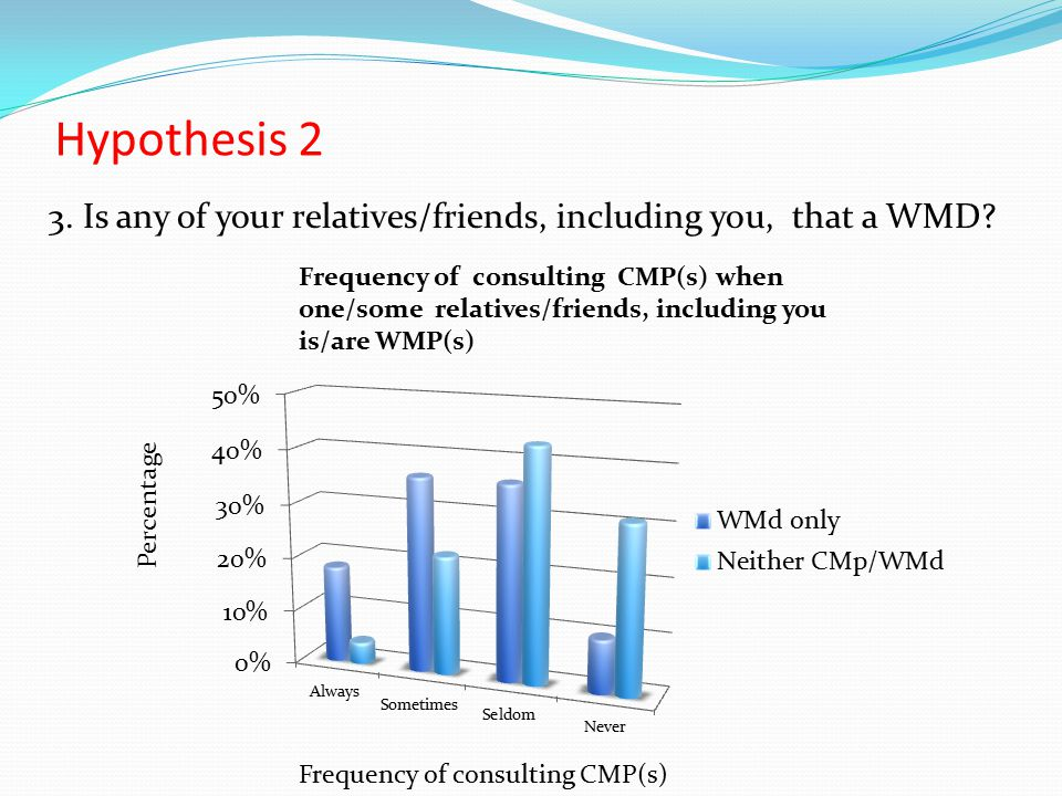 Hypothesis 2 3. Is any of your relatives/friends, including you, that a WMD.