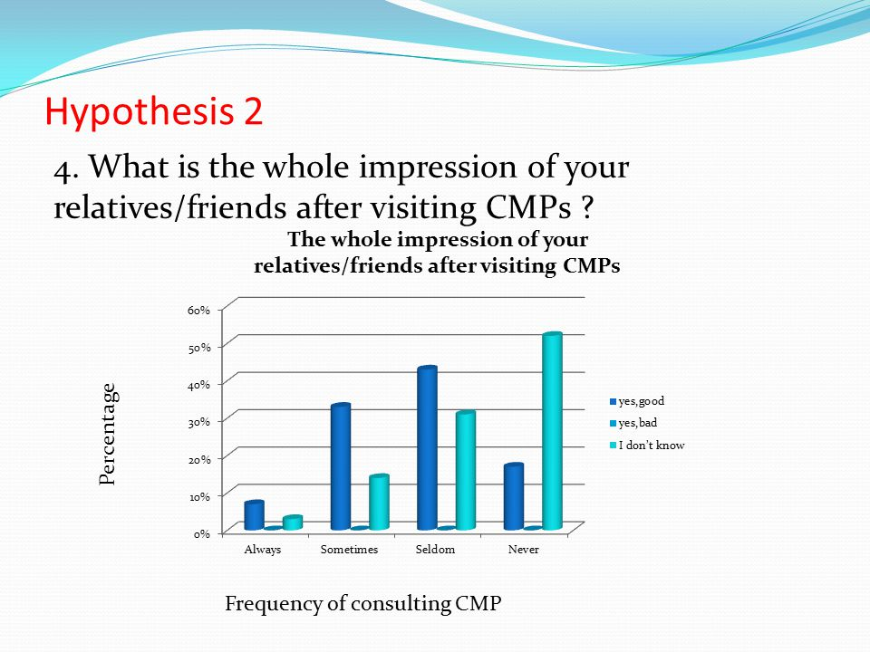 Hypothesis 2 4. What is the whole impression of your relatives/friends after visiting CMPs .