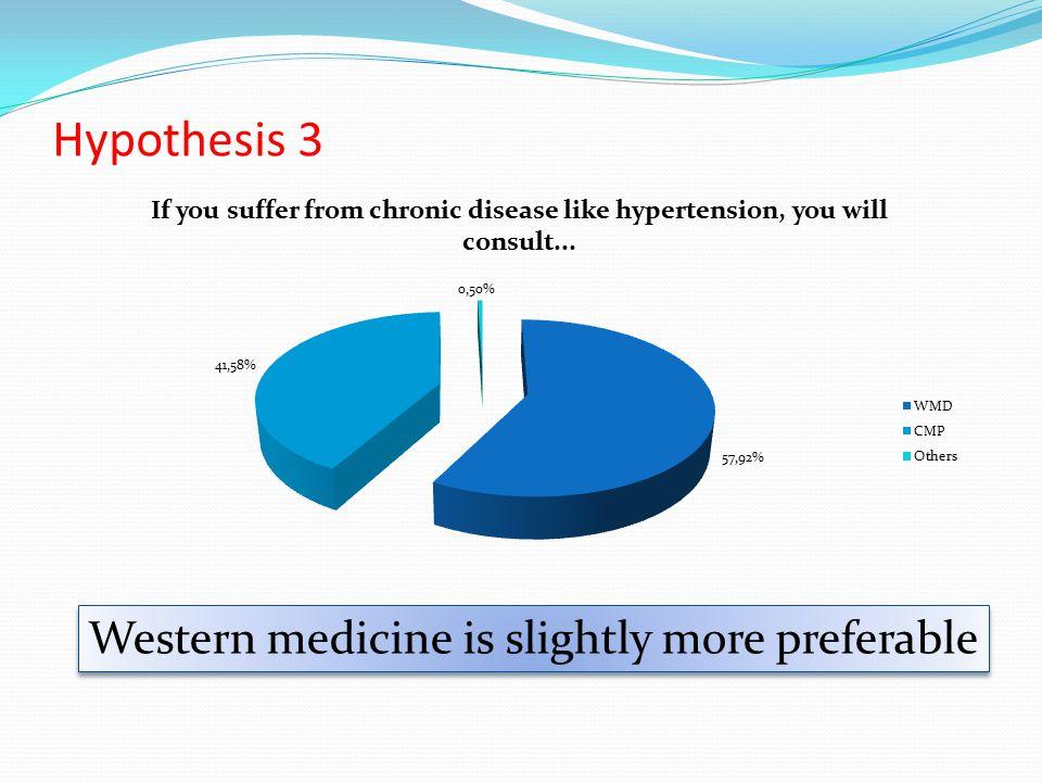 Hypothesis 3 Western medicine is slightly more preferable