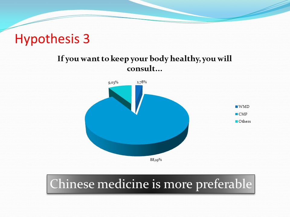 Hypothesis 3 Chinese medicine is more preferable