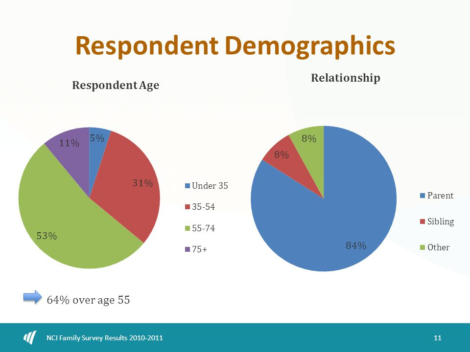 Respondent Demographics 11 NCI Family Survey Results 2010-2011 64% over age 55