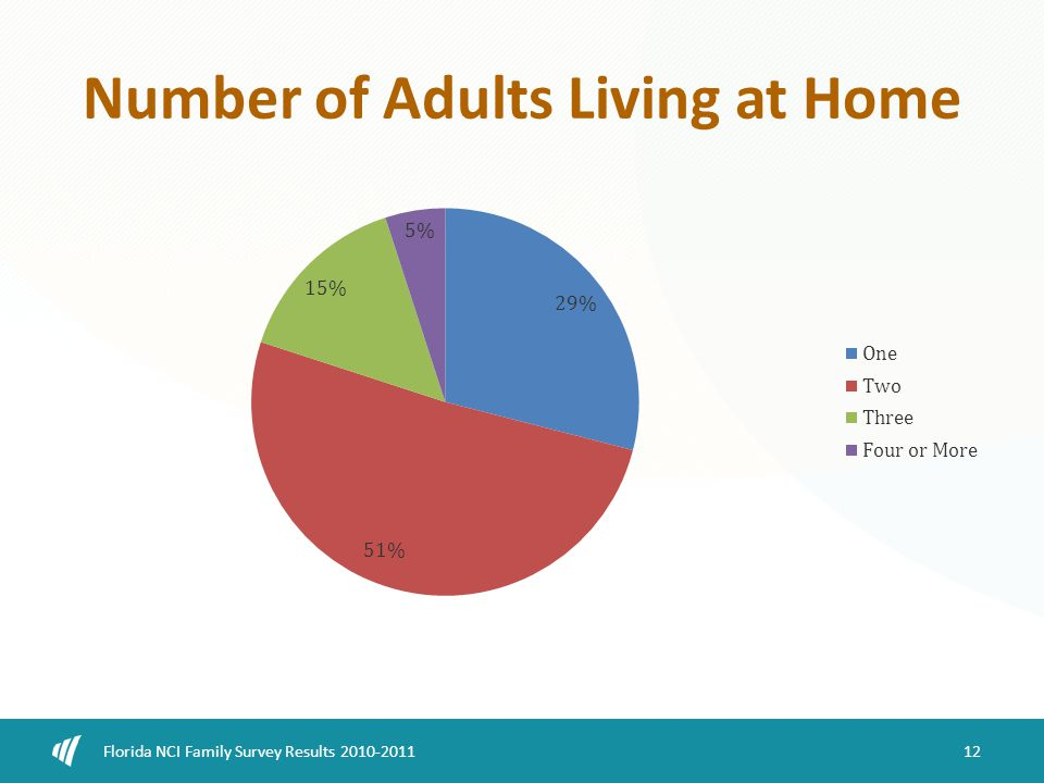 Number of Adults Living at Home 12 Florida NCI Family Survey Results 2010-2011