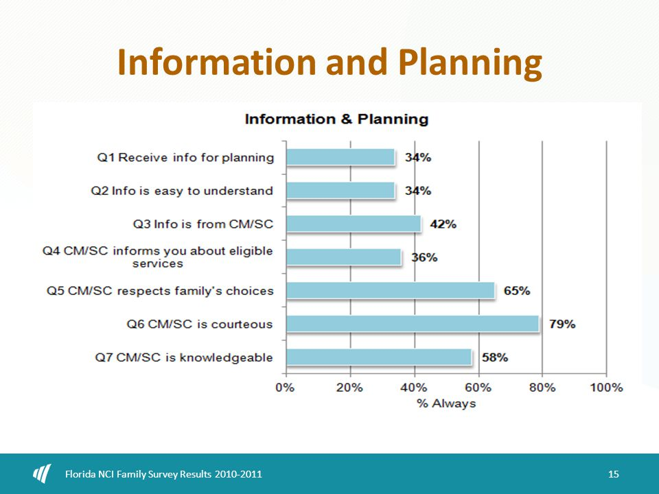 Information and Planning 15 Florida NCI Family Survey Results 2010-2011